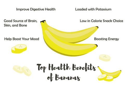 Why banana is good for our body?